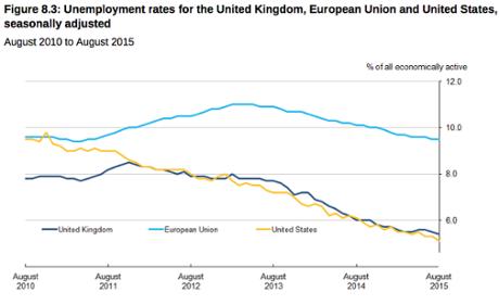 EU jobs