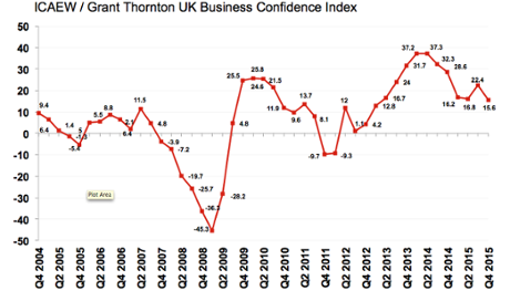 Confidence index at two-year low
