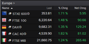 European stock markets, October 05 2015