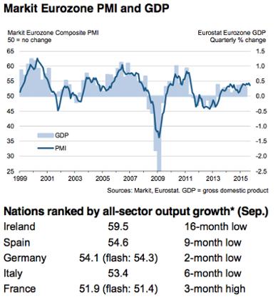 Eurozone PMIs, September 2015