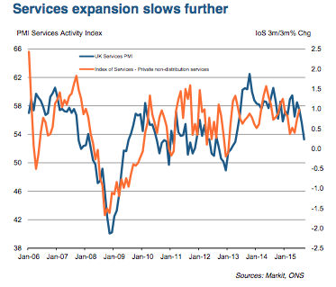 UK service PMI, September 2015