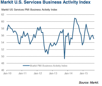 Markit service sector PMI