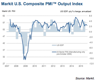 Markit composite index
