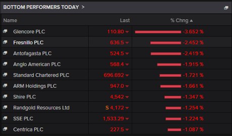 Biggest fallers on the FTSE 100, October 05 2015