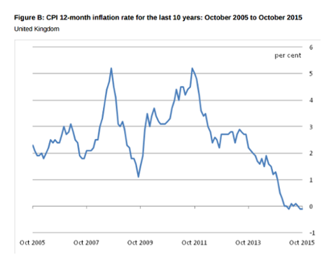 Inflation remained at 0.1% in October