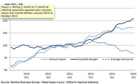 Graph showing UK quarterly retail sales