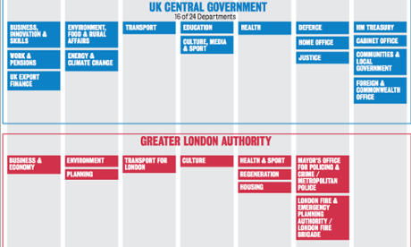 Who runs our cities? How governance structures around the world compare