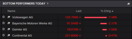 Biggest fallers on the DAX