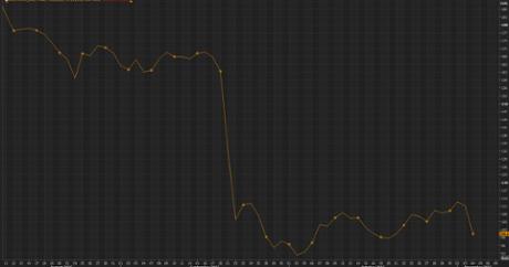 VW shares slump
