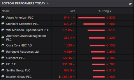 Biggest fallers on the FTSE 100