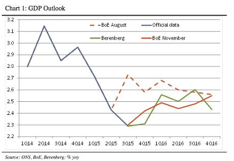 BoE forecasts