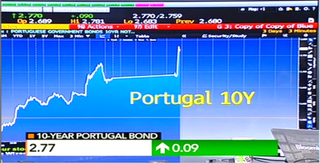 Portuguese 10-year bond yields