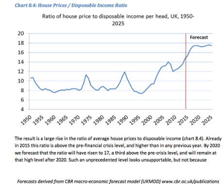 house prices income ratio