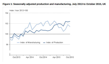 Manufacturing output remains weak