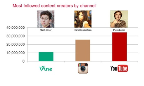 Embrace social media stars, they can work wonders for your brand