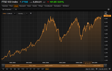 FTSE 100 over the last 20 years