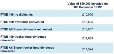FTSE 100 with dividends