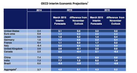 OECD Interim Economic Projections