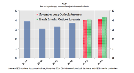 The global growth outlook