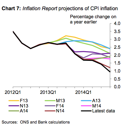 Andy Haldane warns on deflation