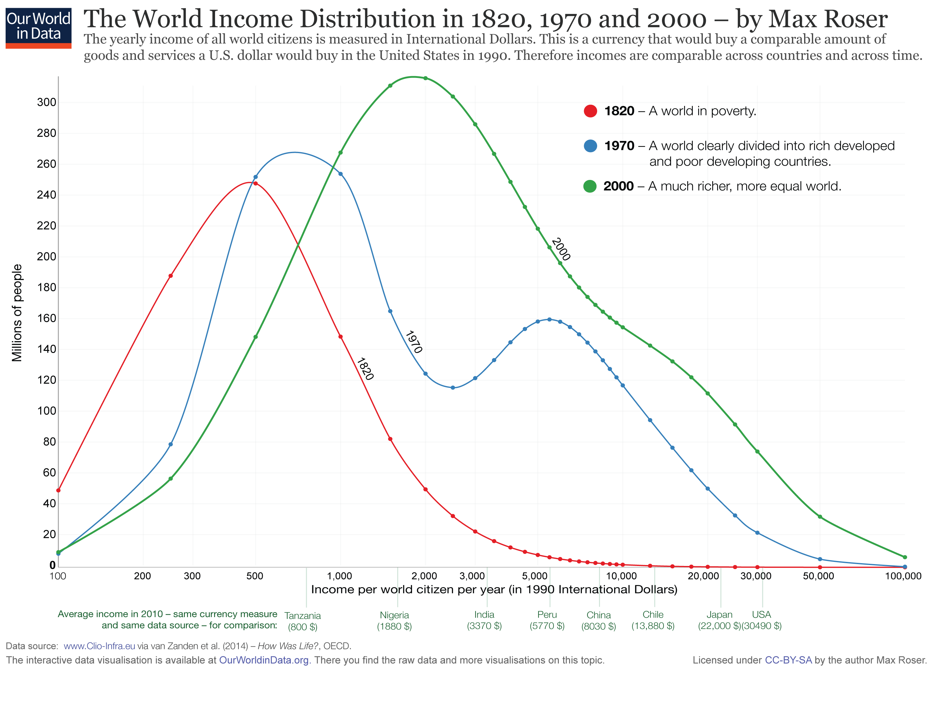 equal distribution of income Nowhere has the distribution of the pie become more equitable in china, 15  percent of the income growth since 1980 flowed to the richest 1.