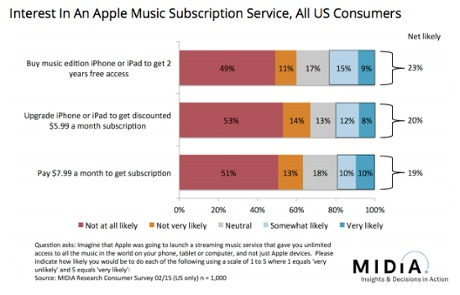 Midia's survey results for interest in an Apple subscription music service.