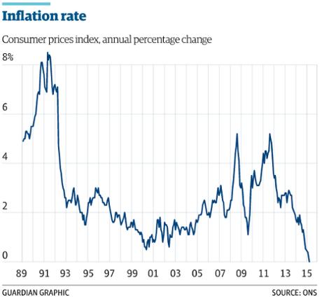 UK inflation to February 2015