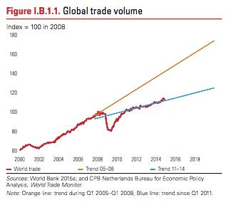 Global Trade Volumes