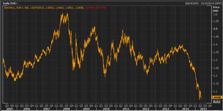 Euro versus dollar, 2005-2015