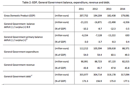 Greek fiscal report