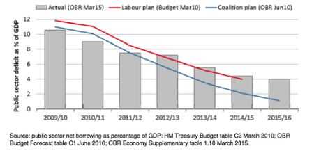 Deficit reduction: plans and reality