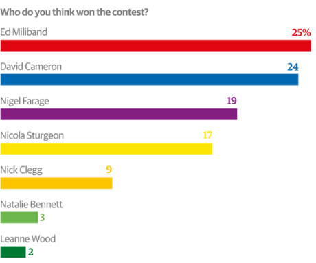 Guardian/ICM post-debate poll.