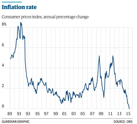 Inflation has fallen to zero