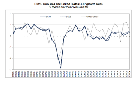 Eurozone growth compared with the US