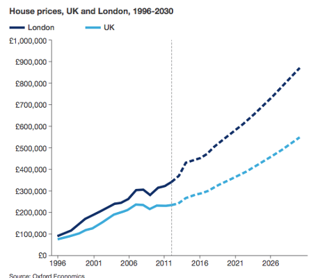 london house price forecasts