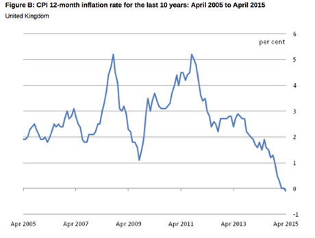 Inflation turns negative