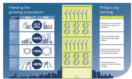 Urban agriculture: introducing the office farm