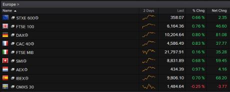European stock markets, September 15 2015