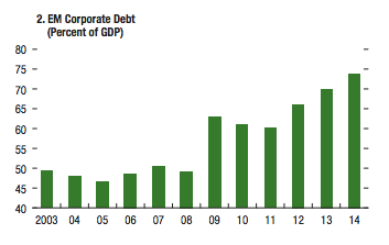 Debt levels in emerging markets have risen sharply