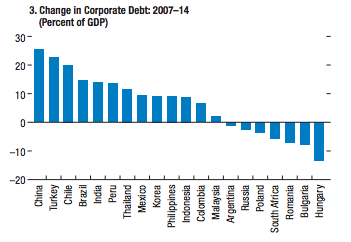 China has seen the sharpest increase in corporate debt levels as a share of the economy