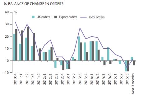 EEF - balance of change in orders.