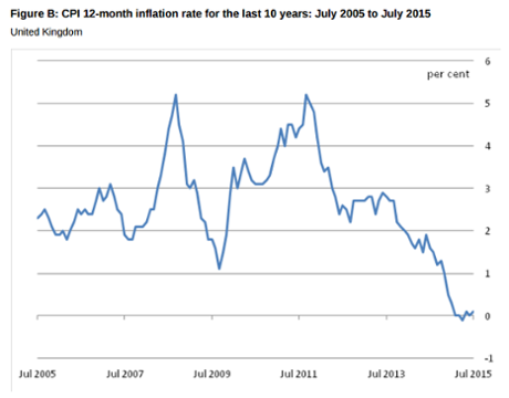 Inflation has been close to zero in recent months