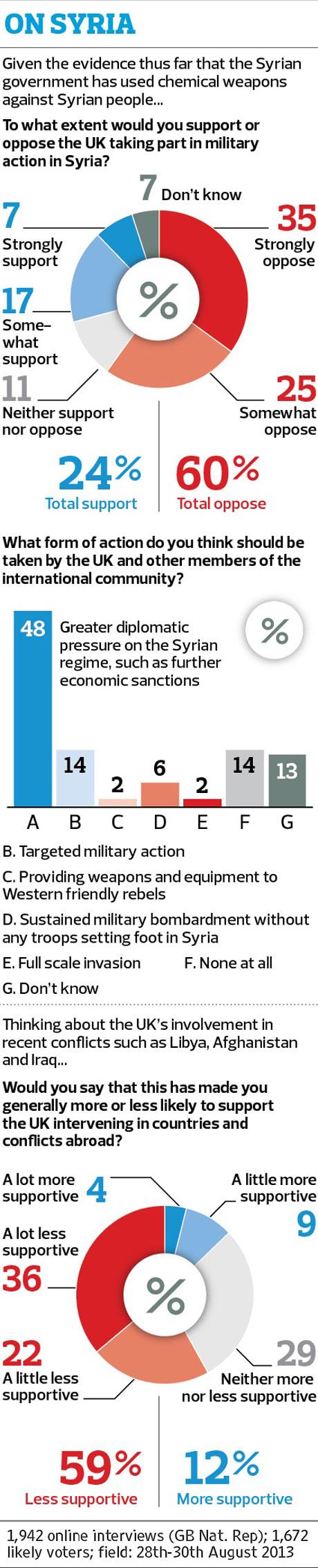 Syria poll 3