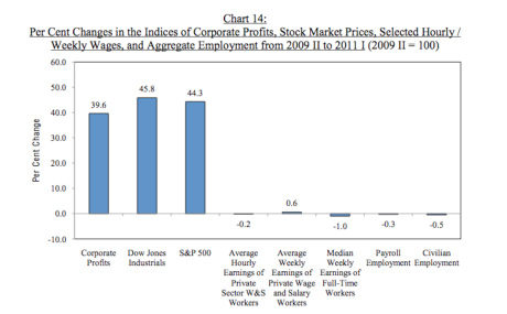 Chart 14 on US economic recovery report from Northeastern University