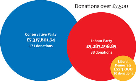 Election 2010: party donations graphic