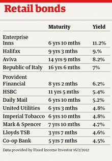 Retail bond table