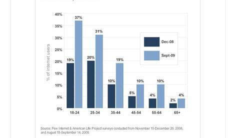 twitter在各年龄段的互联网用户中更加流行了