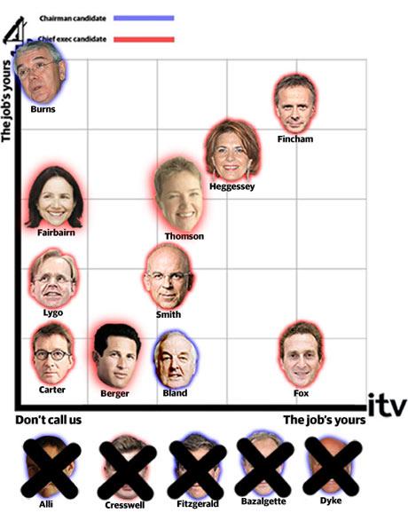 (2) Big Cheese Chart - 4 November