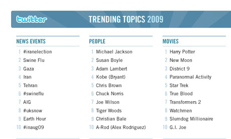Twitter reveals its top trends of 2009 | Media