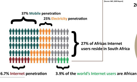 Mobile phone penetration How Work